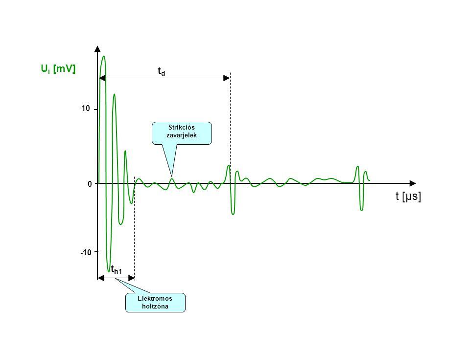 Ui [mV] td 10 Strikciós zavarjelek t [μs] -10 th1 Elektromos holtzóna